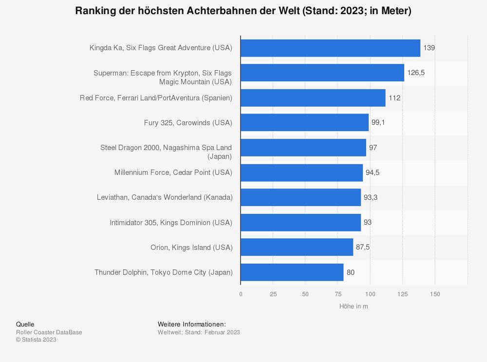 Statistik: Ranking der höchsten Achterbahnen der Welt (Stand: 2019&#x3B; in Meter) | Statista