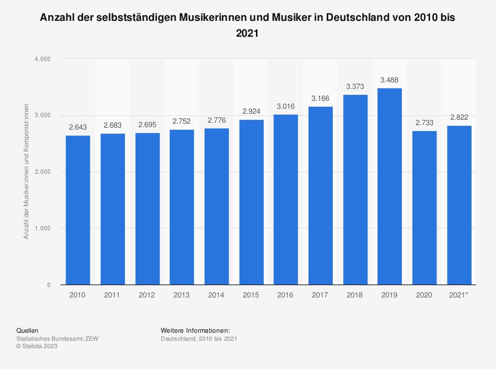Statistik: Anzahl der selbstständigen Musiker und Komponisten in Deutschland von 2003 bis 2017 | Statista
