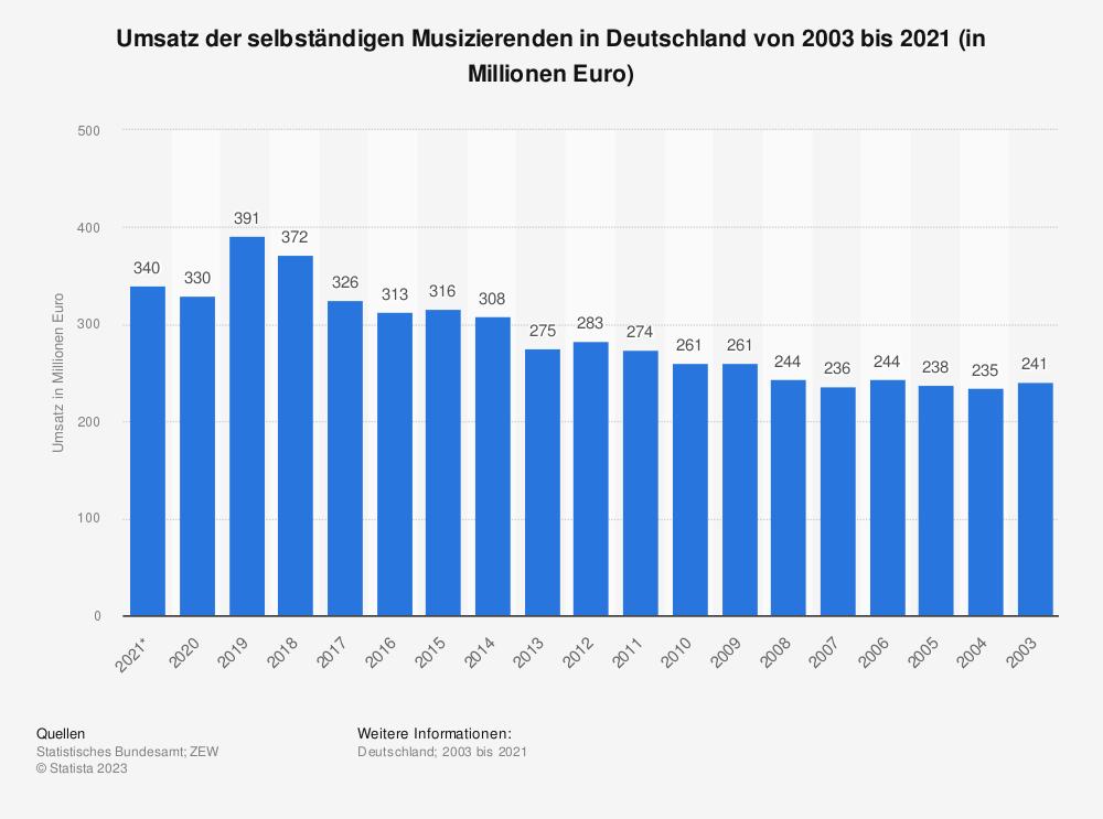 Statistik: Umsatz der selbständigen Musiker und Komponisten in Deutschland von 2003 bis 2017 (in Millionen Euro) | Statista