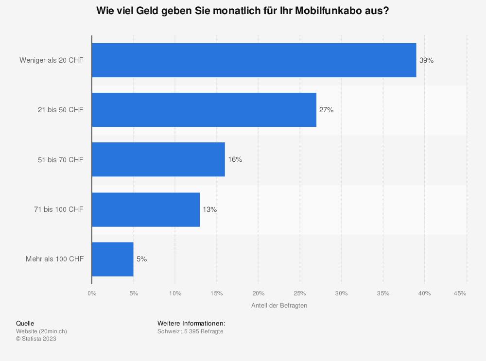 Statistik: Wie viel Geld geben Sie monatlich für Ihr Mobilfunkabo aus? | Statista