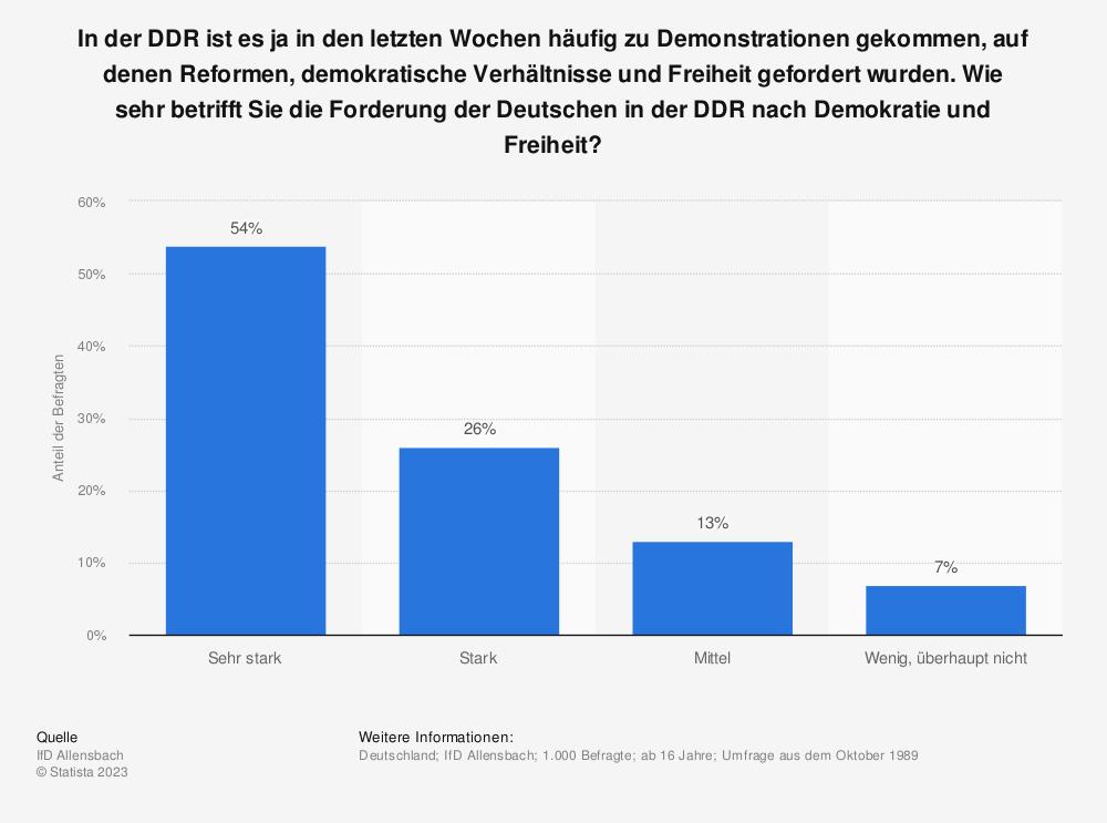 Statistik: In der DDR ist es ja in den letzten Wochen häufig zu Demonstrationen gekommen, auf denen Reformen, demokratische Verhältnisse und Freiheit gefordert wurden. Wie sehr betrifft Sie die Forderung der Deutschen in der DDR nach Demokratie und Freiheit? | Statista