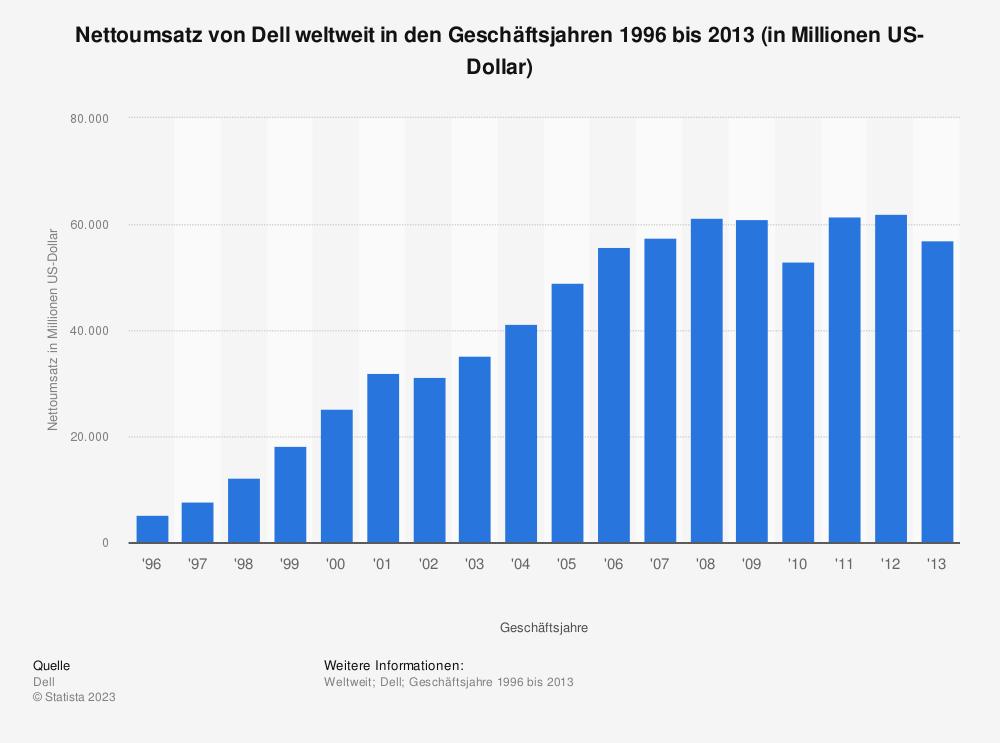 Statistik: Nettoumsatz von Dell weltweit in den Geschäftsjahren 1996 bis 2013 (in Millionen US-Dollar) | Statista