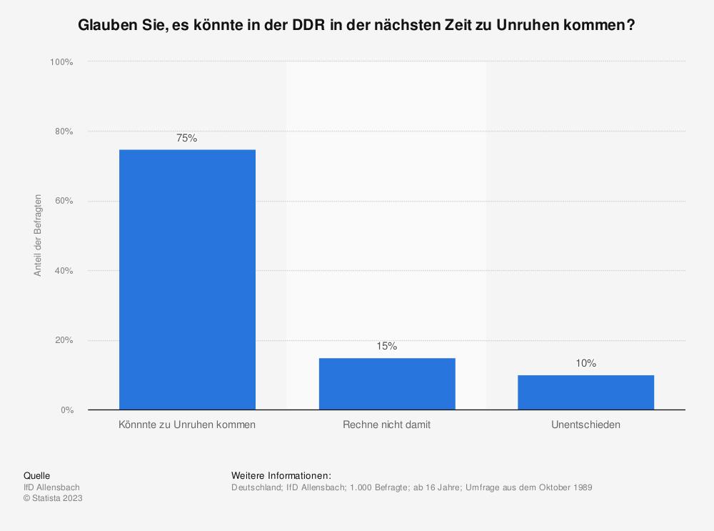 Statistik: Glauben Sie, es könnte in der DDR in der nächsten Zeit zu Unruhen kommen? | Statista