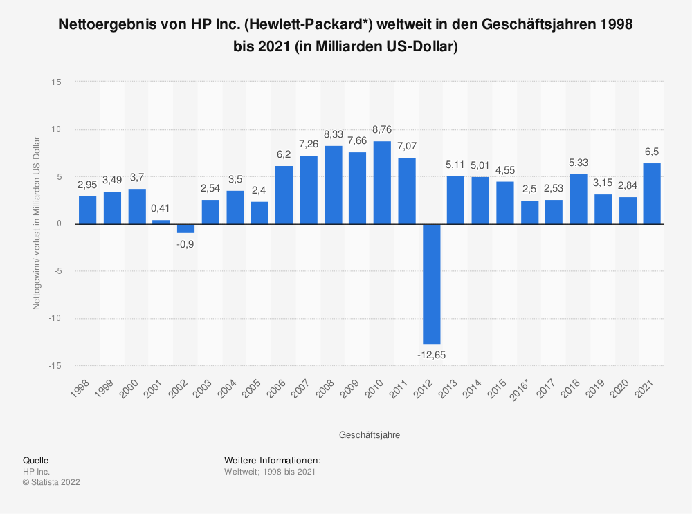 Statistik: Nettoergebnis von HP Inc. (Hewlett-Packard*) weltweit in den Geschäftsjahren 1998 bis 2019 (in Milliarden US-Dollar) | Statista