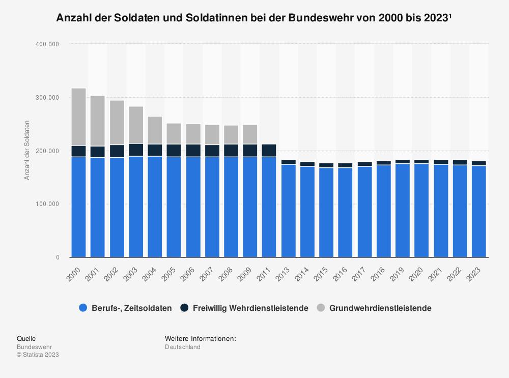 Statistik: Entwicklung des Personalbestands der Bundeswehr von 2000 bis 2018* | Statista