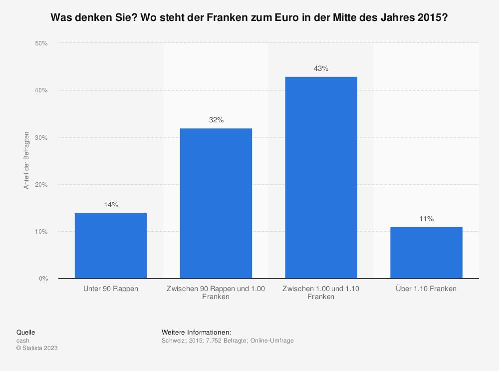 Statistik: Was denken Sie? Wo steht der Franken zum Euro in der Mitte des Jahres 2015?  | Statista