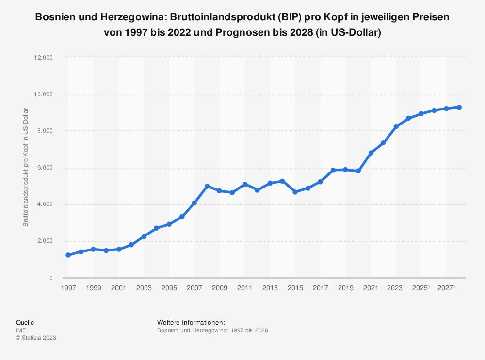 Statistik: Bosnien und Herzegowina: Bruttoinlandsprodukt (BIP) pro Kopf in jeweiligen Preisen von 2008 bis 2018 (in US-Dollar) | Statista