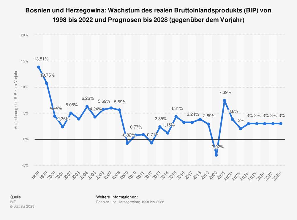 Statistik: Bosnien und Herzegowina: Wachstum des realen Bruttoinlandsprodukts (BIP) von 1997 bis 2019 und Prognosen bis 2026 (gegenüber dem Vorjahr)   Statista
