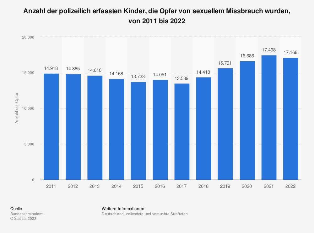 Statistik: Anzahl der polizeilich erfassten Kinder, die Opfer von sexuellem Missbrauch wurden, von 2001 bis 2018 | Statista