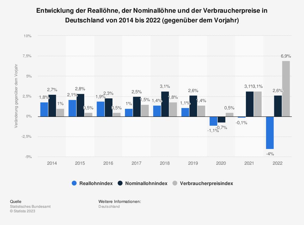 Statistik: Entwicklung der Reallöhne, der Nominallöhne und der Verbraucherpreise in Deutschland von 2008 bis 2018 (gegenüber dem Vorjahr)* | Statista