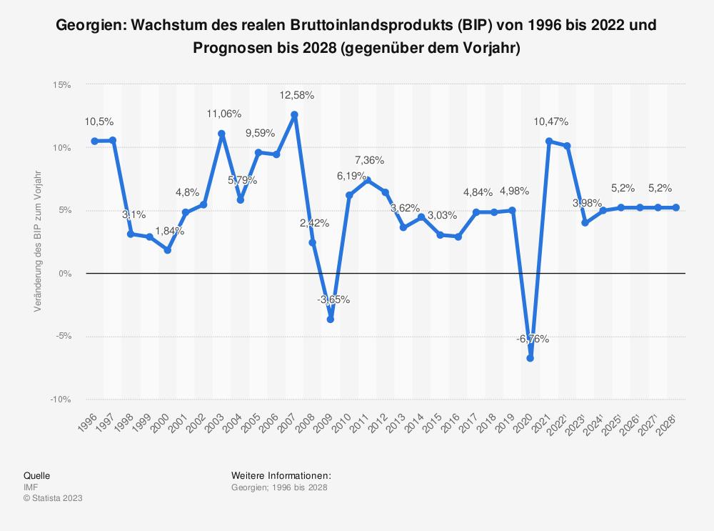 Statistik: Georgien: Wachstum des realen Bruttoinlandsprodukts (BIP) von 2008 bis 2018 (gegenüber dem Vorjahr) | Statista