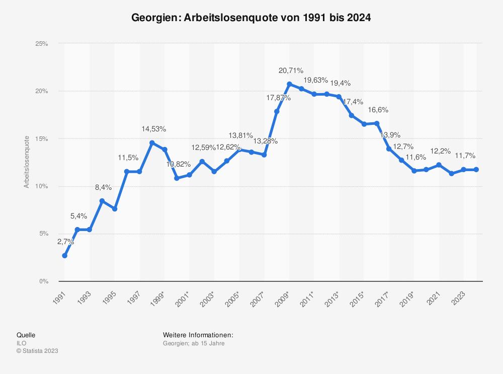 Statistik: Georgien: Arbeitslosenquote von 2008 bis 2018 | Statista