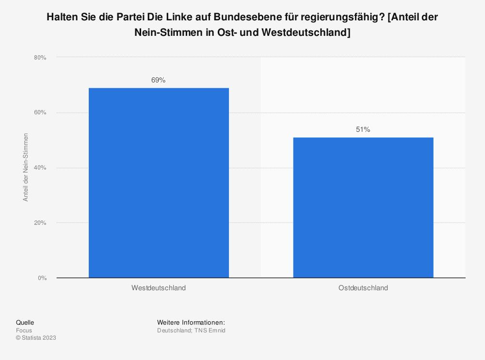 Statistik: Halten Sie die Partei Die Linke auf Bundesebene für regierungsfähig? [Anteil der Nein-Stimmen in Ost- und Westdeutschland] | Statista