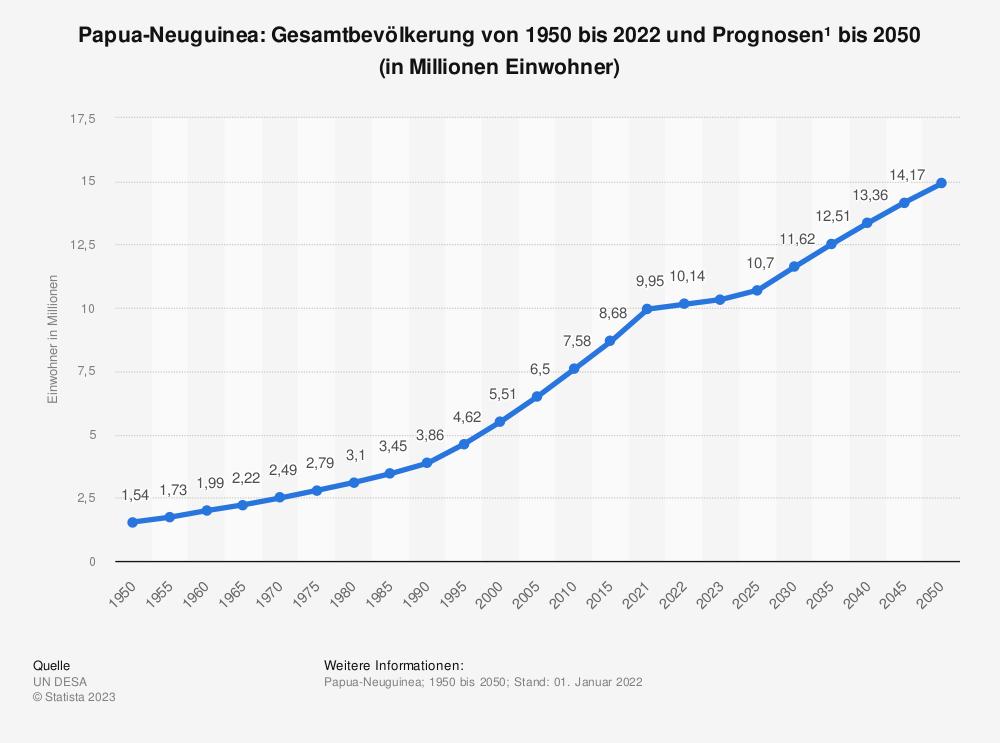 Statistik: Papua-Neuguinea: Gesamtbevölkerung von 1980 bis 2018 und Prognosen bis 2024 (in Millionen Einwohner) | Statista