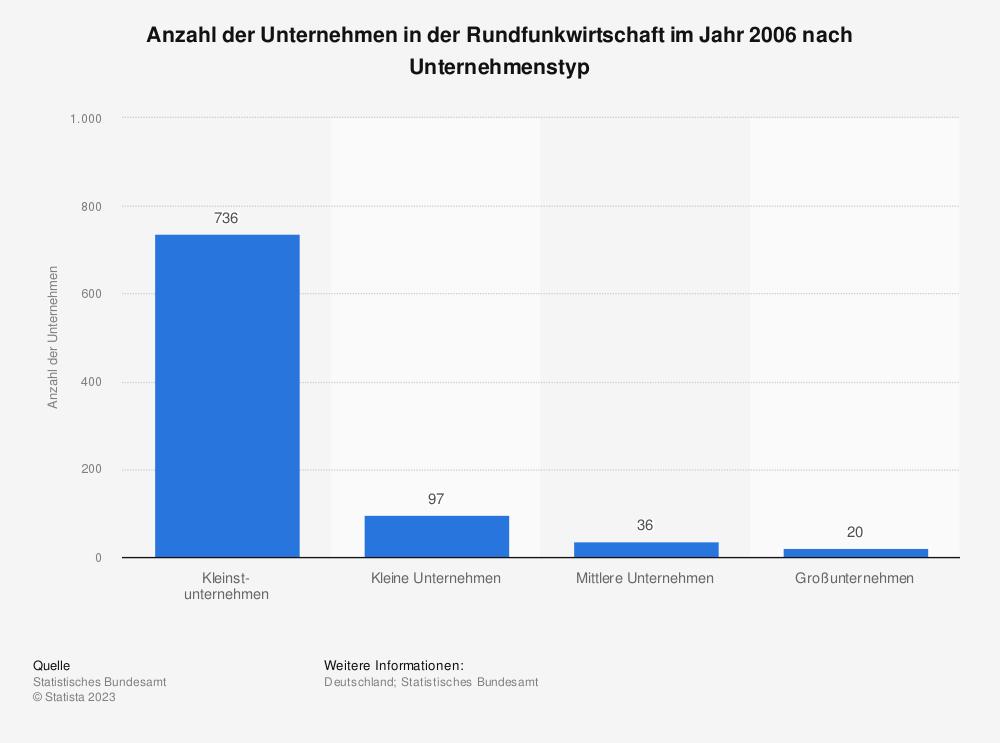 Statistik: Anzahl der Unternehmen in der Rundfunkwirtschaft im Jahr 2006 nach Unternehmenstyp | Statista