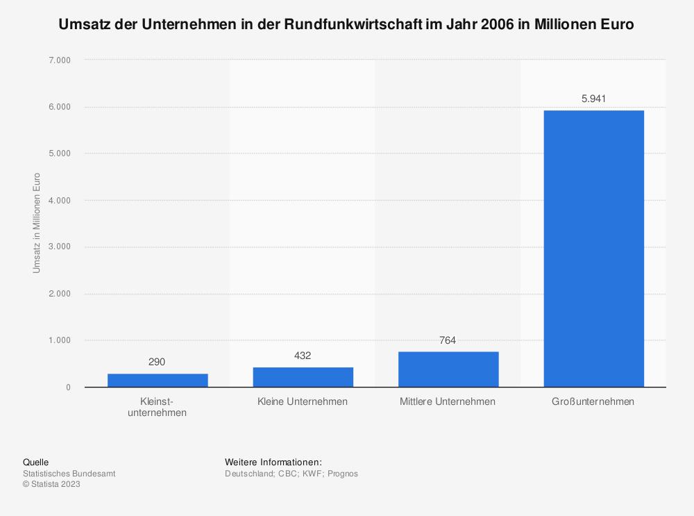 Statistik: Umsatz der Unternehmen in der Rundfunkwirtschaft im Jahr 2006 in Millionen Euro | Statista