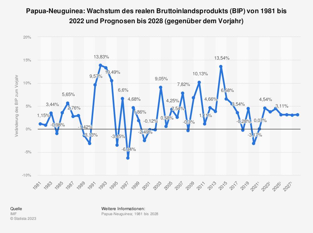 Statistik: Papua-Neuguinea: Wachstum des realen Bruttoinlandsprodukts (BIP) von 1980 bis 2019 und Prognosen bis 2026 (gegenüber dem Vorjahr)   Statista