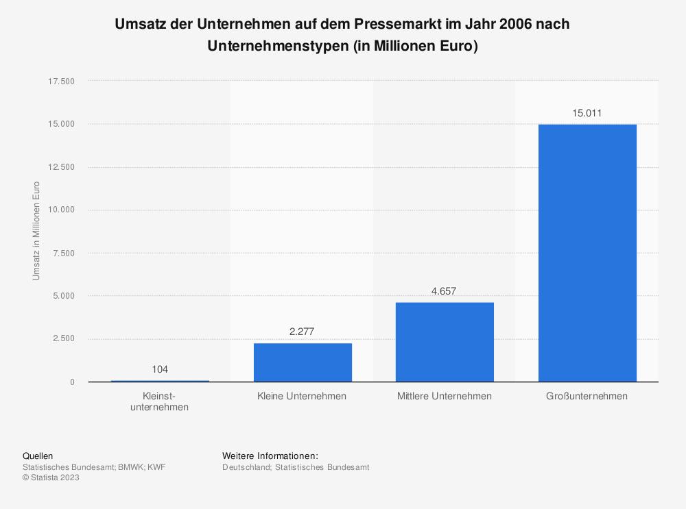 Statistik: Umsatz der Unternehmen auf dem Pressemarkt im Jahr 2006 nach Unternehmenstypen (in Millionen Euro)   Statista
