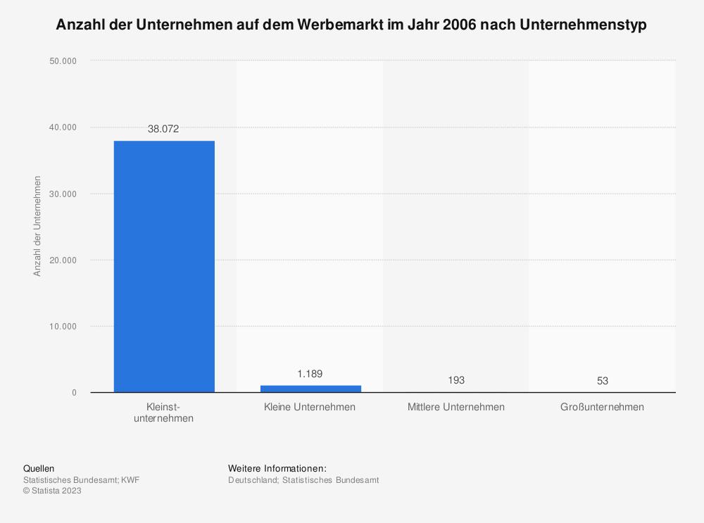 Statistik: Anzahl der Unternehmen auf dem Werbemarkt im Jahr 2006 nach Unternehmenstyp | Statista