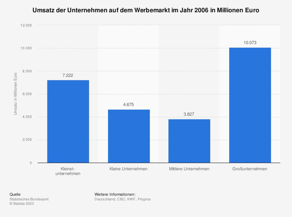 Statistik: Umsatz der Unternehmen auf dem Werbemarkt im Jahr 2006 in Millionen Euro | Statista