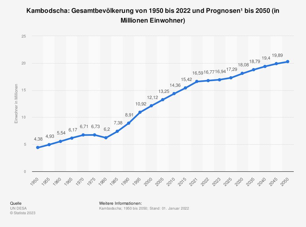 Statistik: Kambodscha: Gesamtbevölkerung von 1986 bis 2019 und Prognosen bis 2025 (in Millionen Einwohner) | Statista