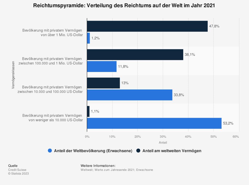 Statistik: Reichtumspyramide: Verteilung des Reichtums auf der Welt im Jahr 2019 | Statista