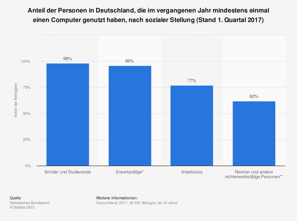 Statistik: Anteil der Personen in Deutschland, die im vergangenen Jahr mindestens einmal einen Computer genutzt haben, nach sozialer Stellung (Stand 1. Quartal 2017) | Statista
