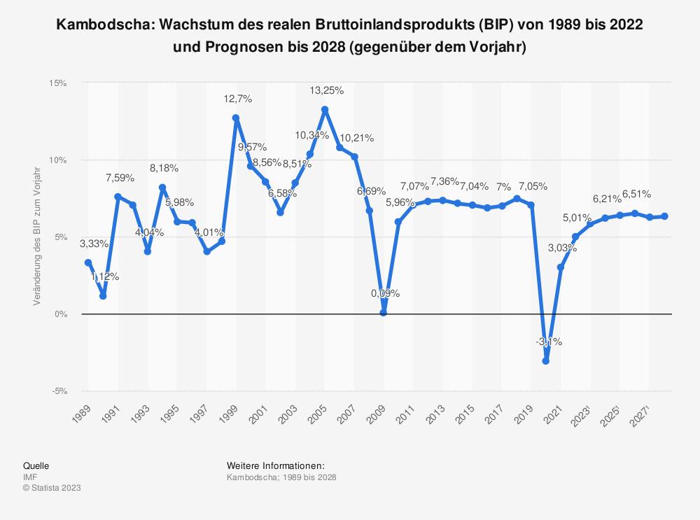 Statistik: Kambodscha: Wachstum des realen Bruttoinlandsprodukts (BIP) von 2008 bis 2018 (gegenüber dem Vorjahr) | Statista