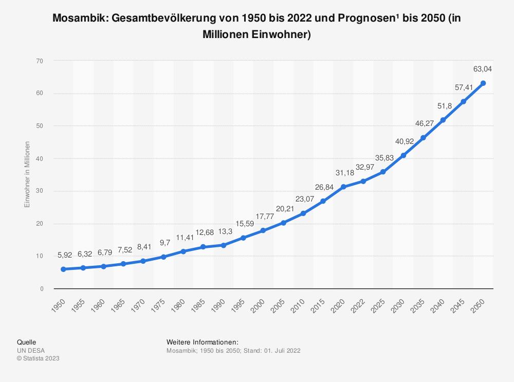 Statistik: Mosambik: Gesamtbevölkerung von 1980 bis 2018 und Prognosen bis 2024 (in Millionen Einwohner) | Statista