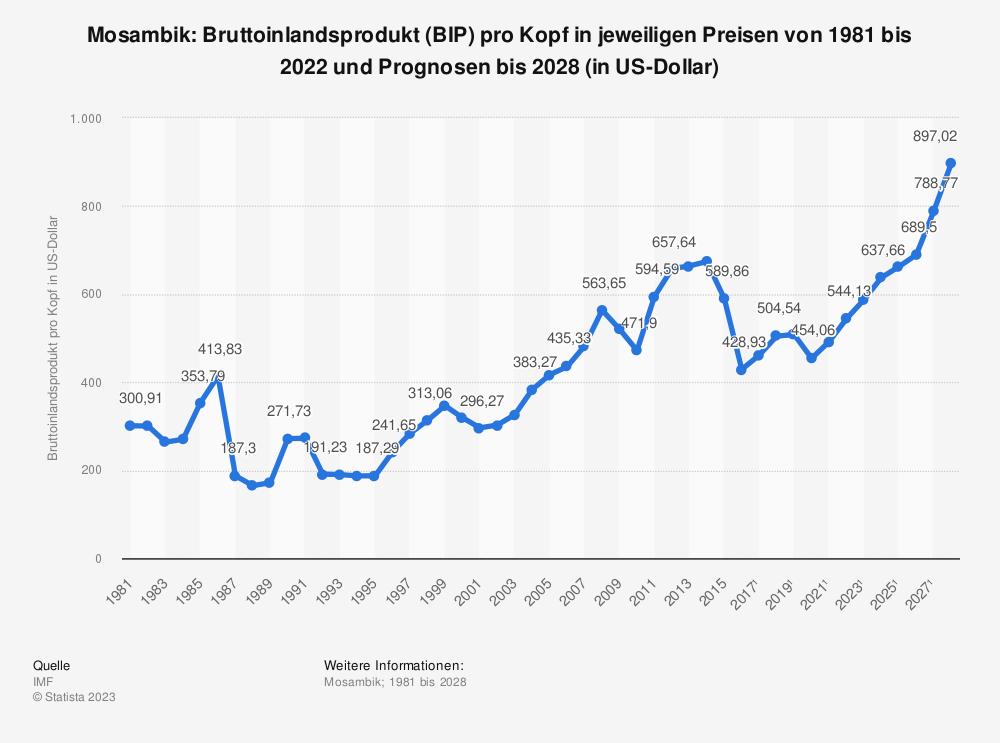 Statistik: Mosambik: Bruttoinlandsprodukt (BIP) pro Kopf in jeweiligen Preisen von 1980 bis 2015 und Prognosen bis 2026 (in US-Dollar)   Statista