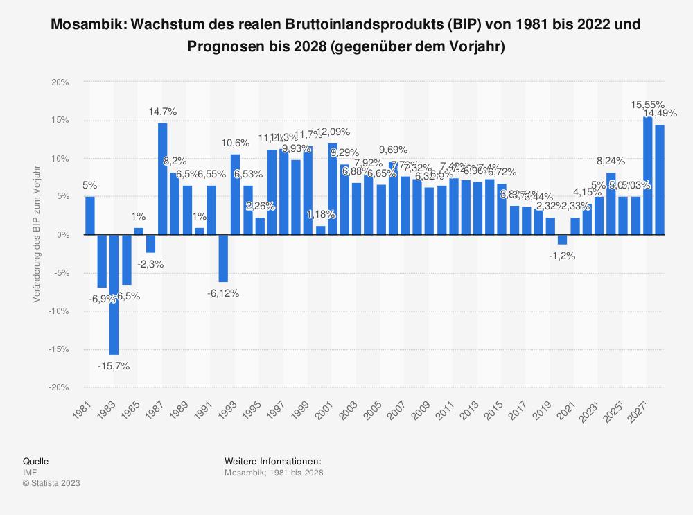 Statistik: Mosambik: Wachstum des realen Bruttoinlandsprodukts (BIP) von 1980 bis 2019 und Prognosen bis 2021 (gegenüber dem Vorjahr) | Statista