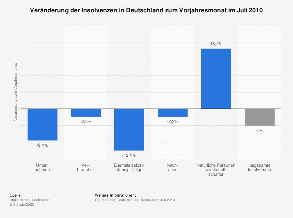 Statistik: Veränderung der Insolvenzen in Deutschland zum Vorjahresmonat im Juli 2010 | Statista