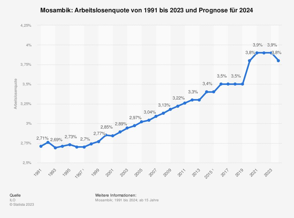 Statistik: Mosambik: Arbeitslosenquote von 2008 bis 2018 | Statista