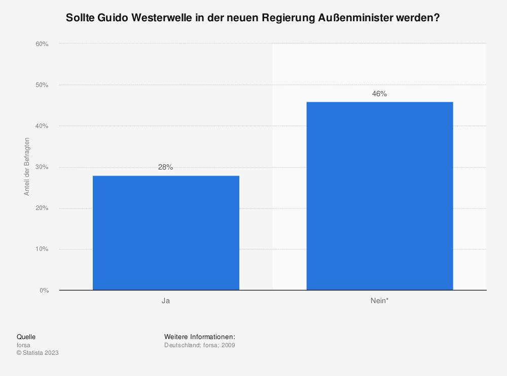 Statistik: Sollte Guido Westerwelle in der neuen Regierung Außenminister werden? | Statista