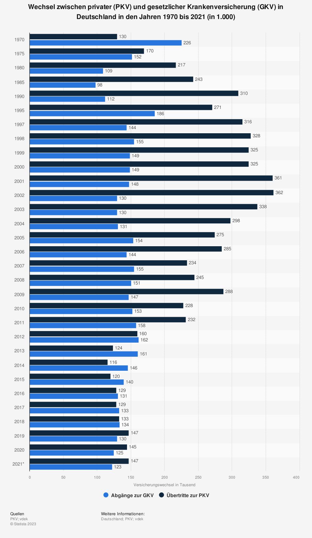 Statistik: Wechsel zwischen privater (PKV) und gesetzlicher Krankenversicherung (GKV) in Deutschland in den Jahren 1970 bis 2017 (in 1.000) | Statista