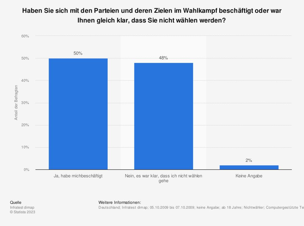 Statistik: Haben Sie sich mit den Parteien und deren Zielen im Wahlkampf beschäftigt oder war Ihnen gleich klar, dass Sie nicht wählen werden? | Statista
