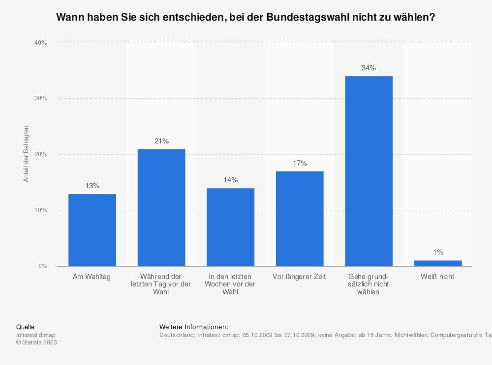 Statistik: Wann haben Sie sich entschieden, bei der Bundestagswahl nicht zu wählen? | Statista