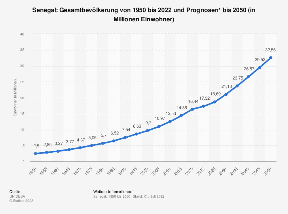 Statistik: Senegal: Gesamtbevölkerung von 2008 bis 2018 (in Millionen Einwohner) | Statista