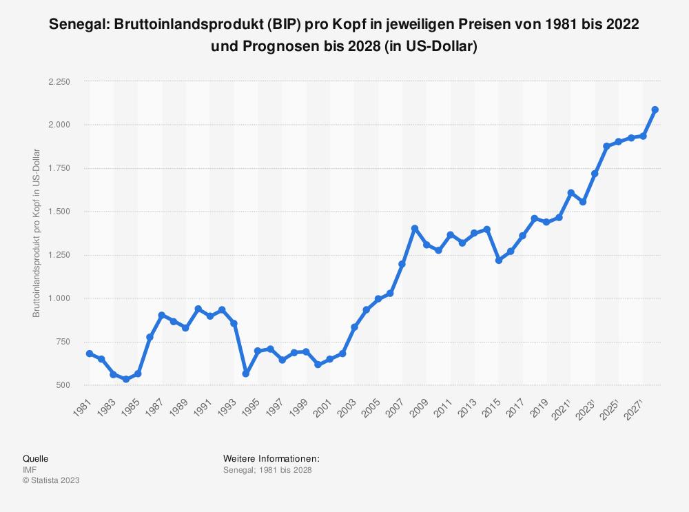 Statistik: Senegal: Bruttoinlandsprodukt (BIP) pro Kopf in jeweiligen Preisen von 2008 bis 2018 (in US-Dollar) | Statista