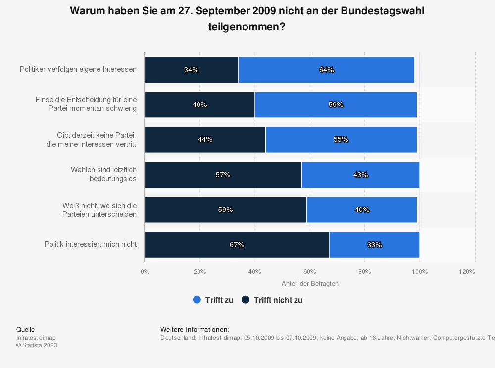 Statistik: Warum haben Sie am 27. September 2009 nicht an der Bundestagswahl teilgenommen? | Statista