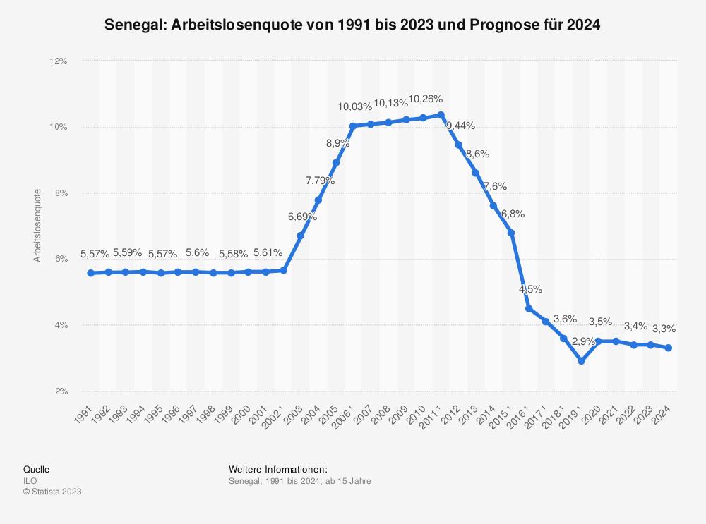 Statistik: Senegal: Arbeitslosenquote von 2008 bis 2018 | Statista