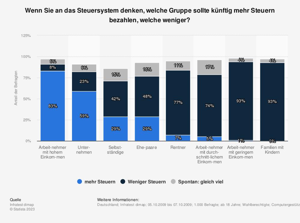 Statistik: Wenn Sie an das Steuersystem denken, welche Gruppe sollte künftig mehr Steuern bezahlen, welche weniger? | Statista