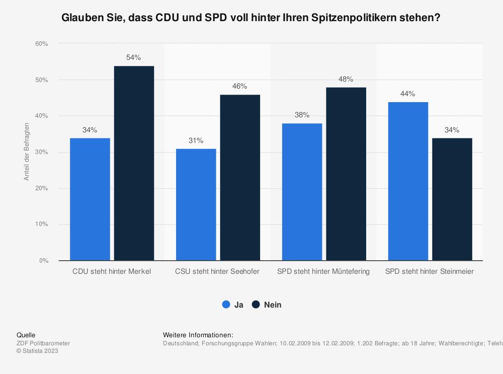 Statistik: Glauben Sie, dass CDU und SPD voll hinter Ihren Spitzenpolitikern stehen? | Statista