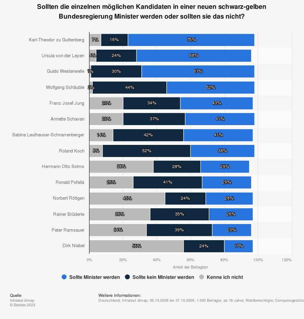 Statistik: Sollten die einzelnen möglichen Kandidaten in einer neuen schwarz-gelben Bundesregierung Minister werden oder sollten sie das nicht? | Statista
