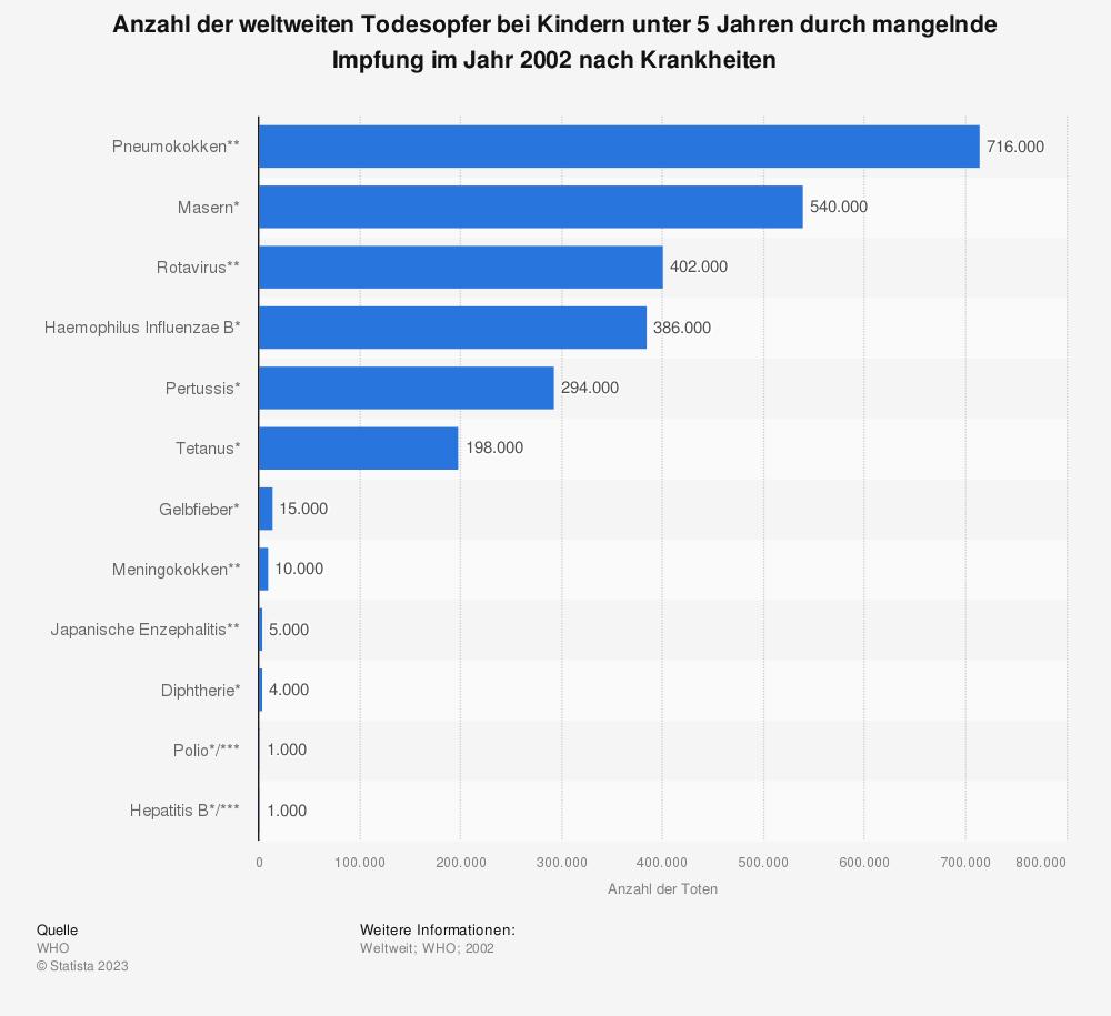 Statistik: Anzahl der weltweiten Todesopfer bei Kindern unter 5 Jahren durch mangelnde Impfung im Jahr 2002 nach Krankheiten | Statista