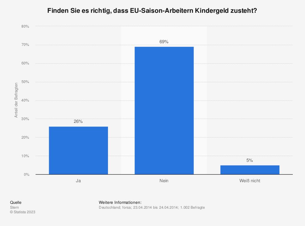 Statistik: Finden Sie es richtig, dass EU-Saison-Arbeitern Kindergeld zusteht? | Statista