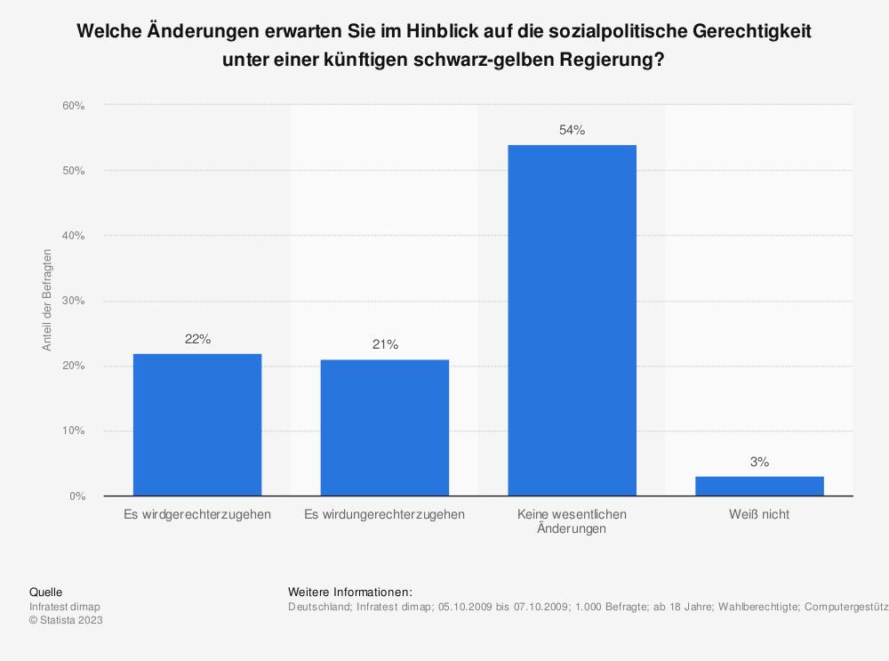 Statistik: Welche Änderungen erwarten Sie im Hinblick auf die sozialpolitische Gerechtigkeit unter einer künftigen schwarz-gelben Regierung? | Statista