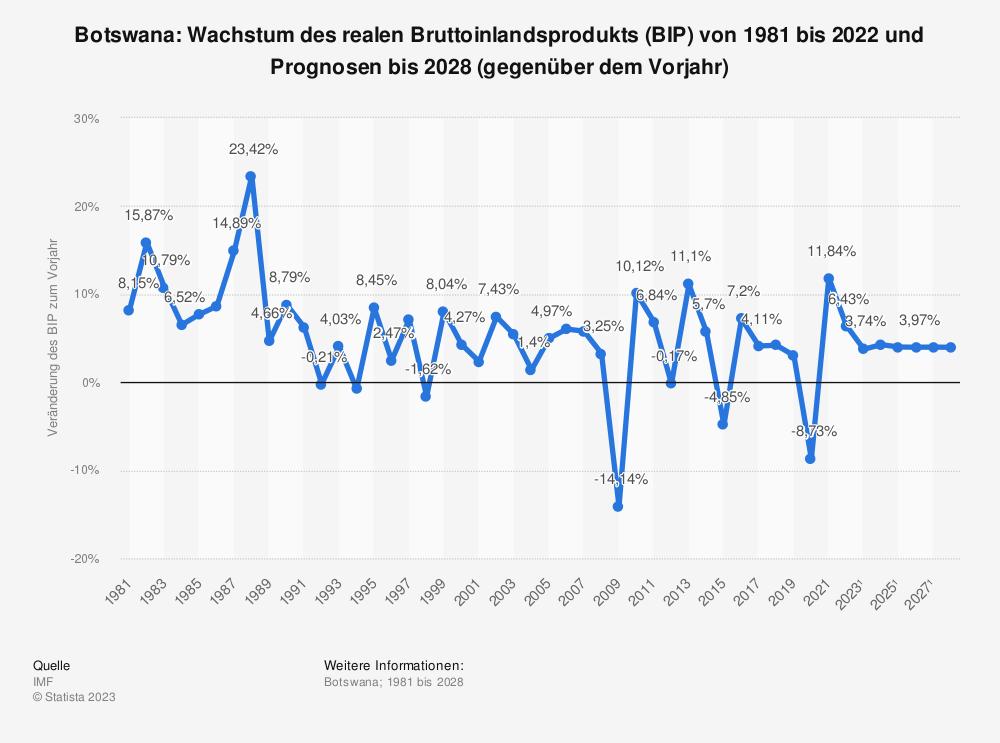 Statistik: Botswana: Wachstum des realen Bruttoinlandsprodukts (BIP) von 1980 bis 2019 und Prognosen bis 2025 (gegenüber dem Vorjahr) | Statista