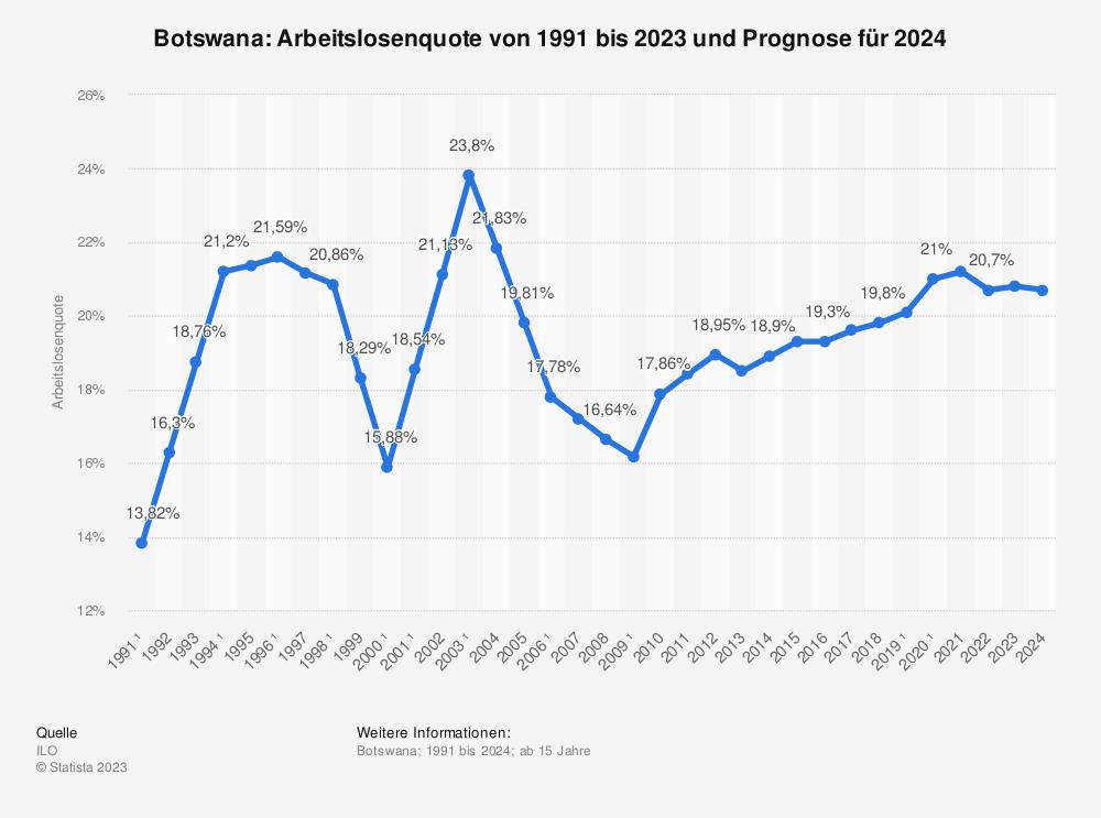Statistik: Botswana: Arbeitslosenquote von 1991 bis 2024 | Statista