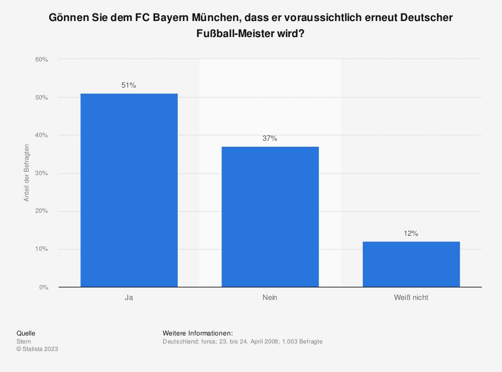 Statistik: Gönnen Sie dem FC Bayern München, dass er voraussichtlich erneut Deutscher Fußball-Meister wird?   Statista